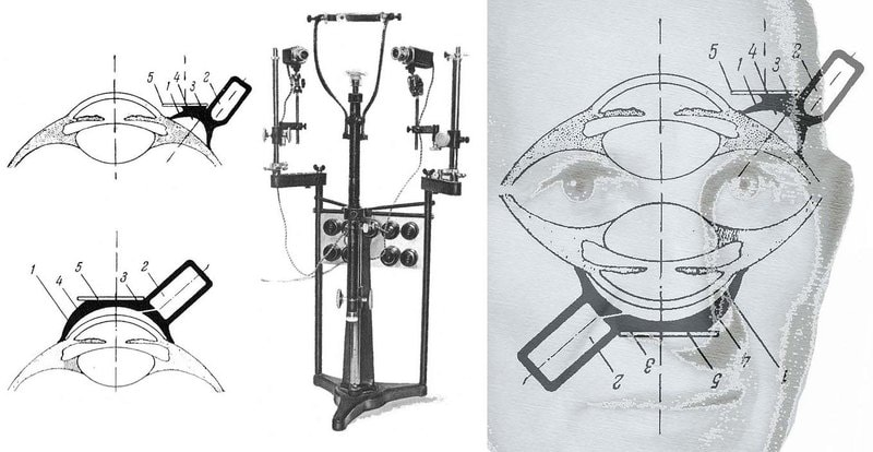 Left, suction caps P1 and P2 used by Yarbus; centre, eye movement recording apparatus; right, *If the cap fits* by Nicholas Wade.